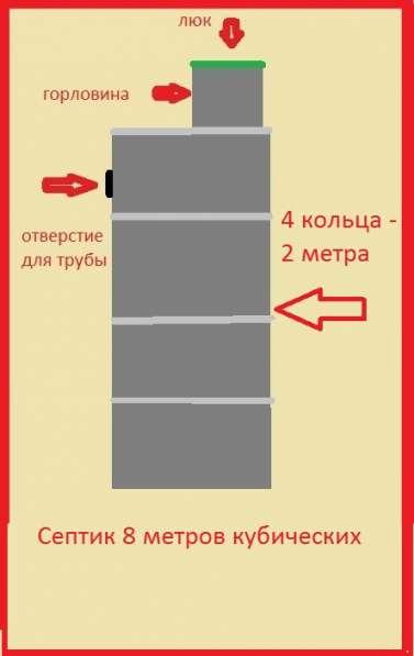 Септик в Красноярске