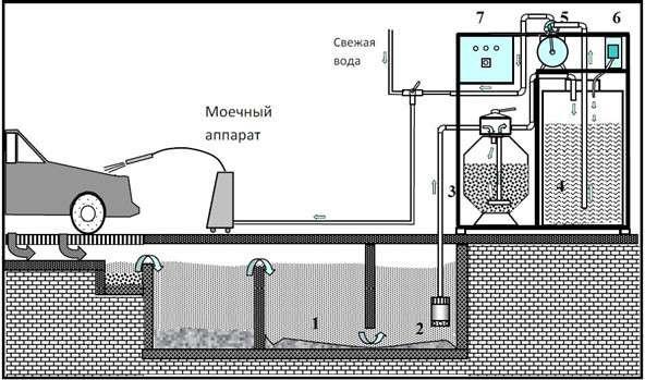 Оборотная система водоочистки для автомоек