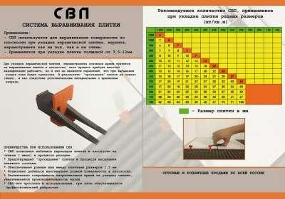 Система выравнивания плитки CВП