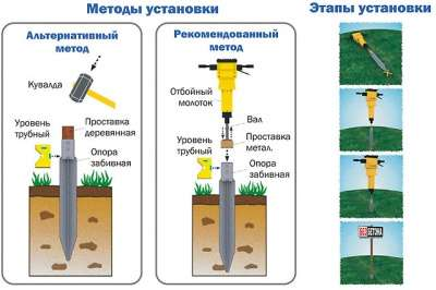 Опоры забивные : забор - минутное дело 03-60/850 в Краснодаре Фото 3
