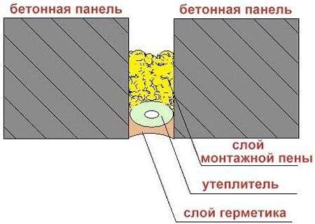 Утепление меж-панельных швов